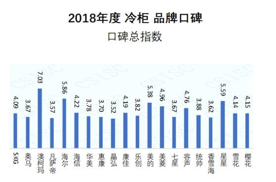2018冷柜品牌口碑发布,澳柯玛消费者
