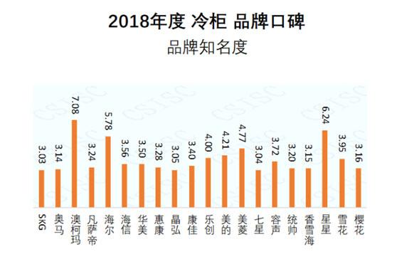 澳柯玛获2018中国冷柜品牌知名度第一