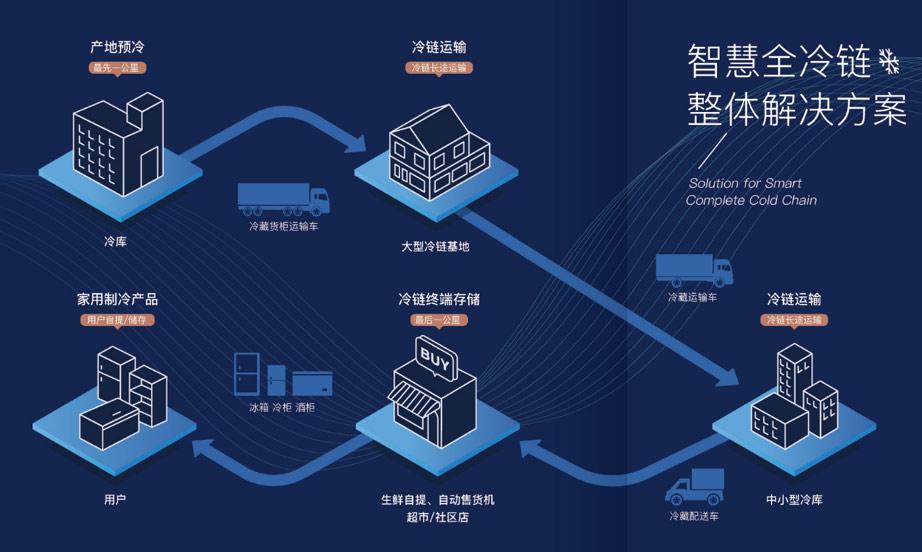 澳柯玛推智慧冷链生态平台,激活冷链产业生态