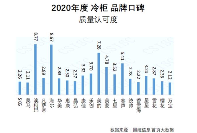 2020冷柜品牌口碑发布,澳柯玛质量认可度居首